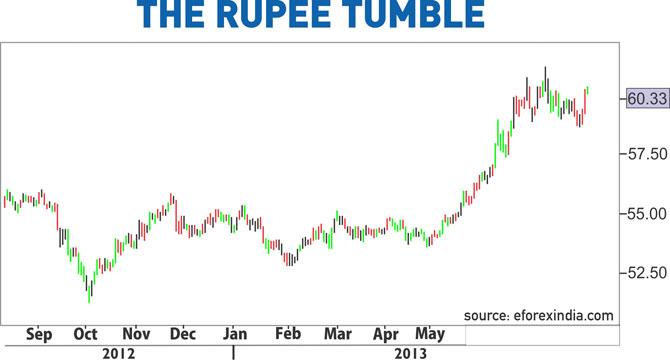 The-rupee-tumble