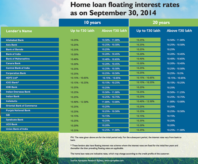 Personal Loan Interest Rates In India Sbi