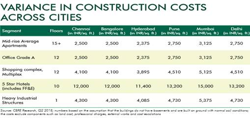 CBRE Research: GST Implementation Stabilizes Construction Cost As